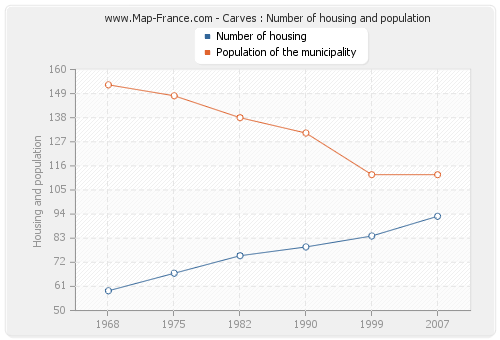 Carves : Number of housing and population