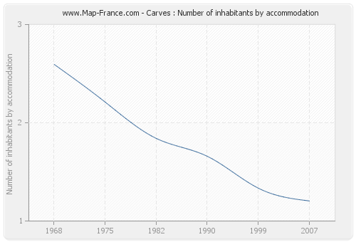 Carves : Number of inhabitants by accommodation