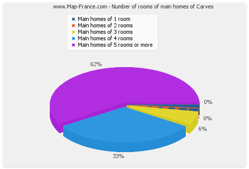 Number of rooms of main homes of Carves