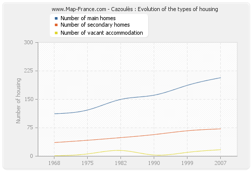 Cazoulès : Evolution of the types of housing