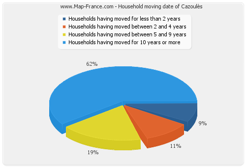 Household moving date of Cazoulès