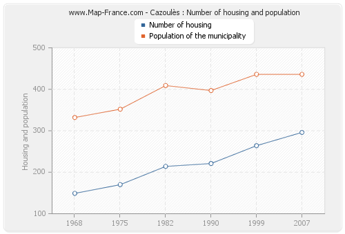 Cazoulès : Number of housing and population
