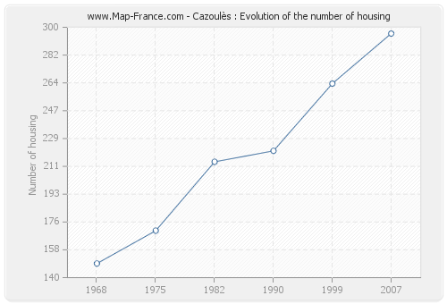 Cazoulès : Evolution of the number of housing