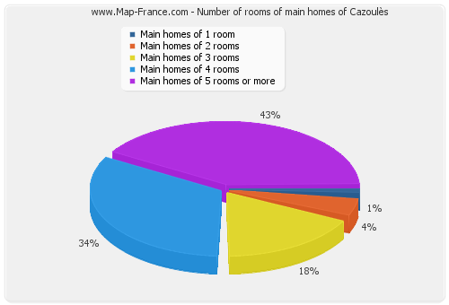 Number of rooms of main homes of Cazoulès