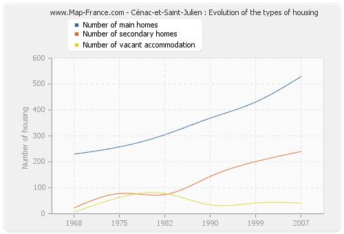 Cénac-et-Saint-Julien : Evolution of the types of housing