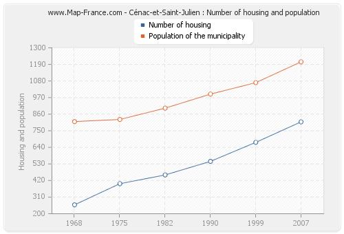Cénac-et-Saint-Julien : Number of housing and population