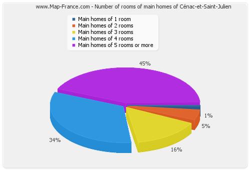 Number of rooms of main homes of Cénac-et-Saint-Julien