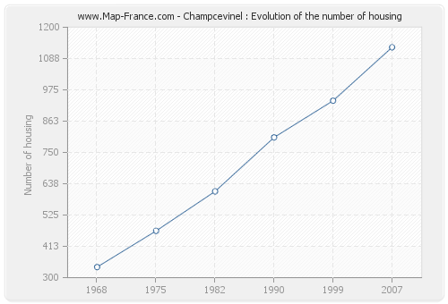 Champcevinel : Evolution of the number of housing
