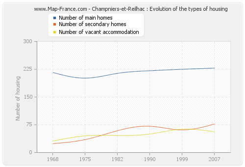Champniers-et-Reilhac : Evolution of the types of housing