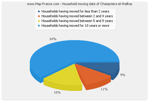 Household moving date of Champniers-et-Reilhac