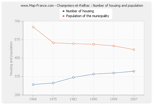 Champniers-et-Reilhac : Number of housing and population