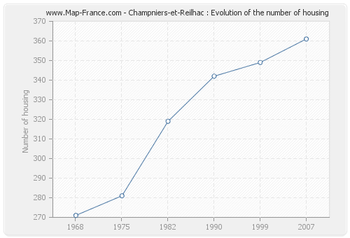 Champniers-et-Reilhac : Evolution of the number of housing