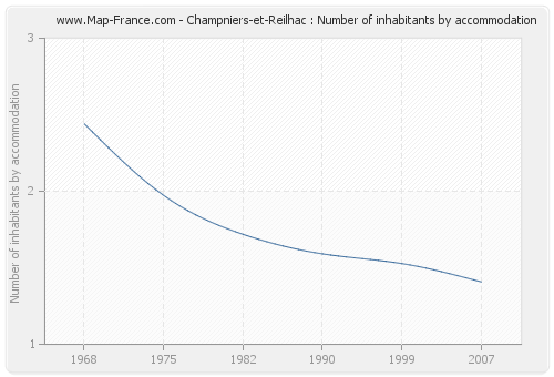 Champniers-et-Reilhac : Number of inhabitants by accommodation