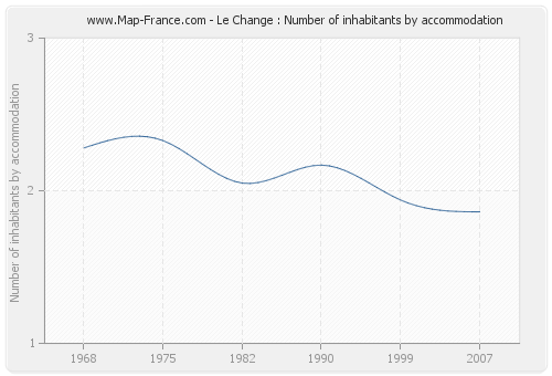 Le Change : Number of inhabitants by accommodation