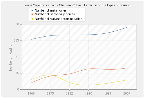 Cherveix-Cubas : Evolution of the types of housing
