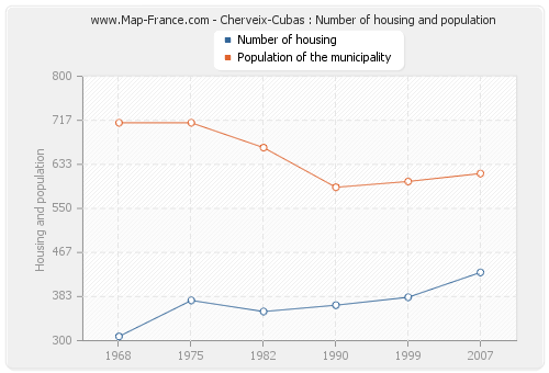 Cherveix-Cubas : Number of housing and population