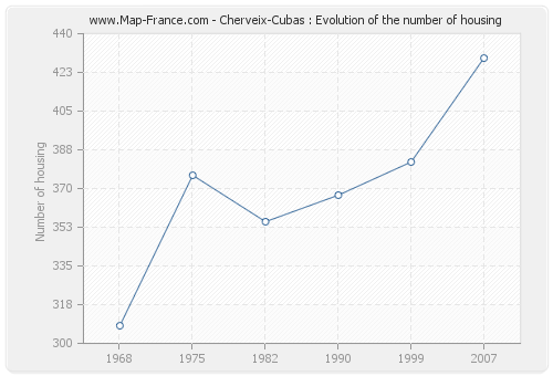 Cherveix-Cubas : Evolution of the number of housing