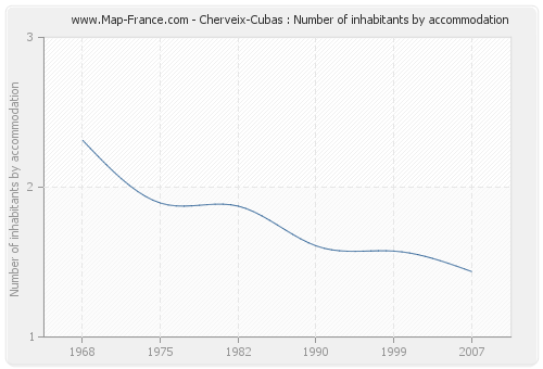 Cherveix-Cubas : Number of inhabitants by accommodation