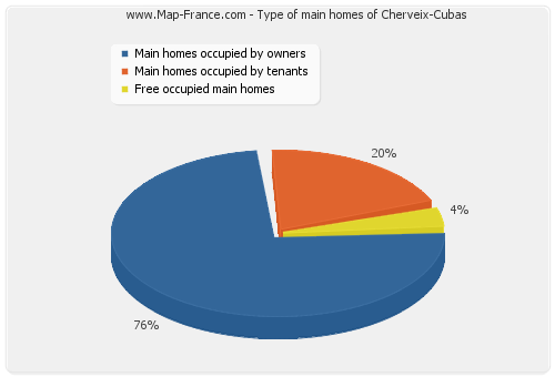 Type of main homes of Cherveix-Cubas