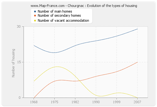 Chourgnac : Evolution of the types of housing