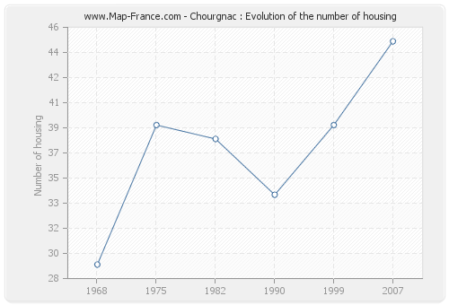 Chourgnac : Evolution of the number of housing