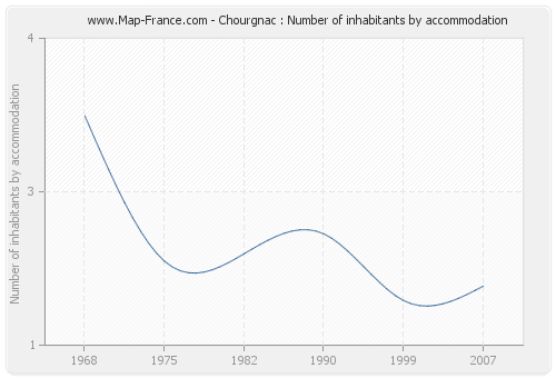 Chourgnac : Number of inhabitants by accommodation