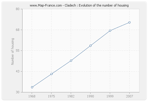 Cladech : Evolution of the number of housing