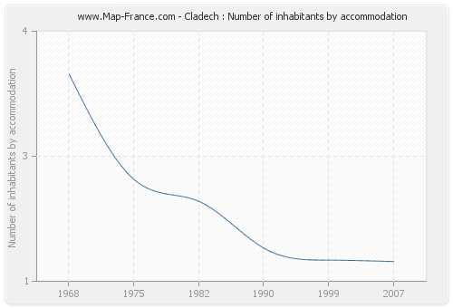 Cladech : Number of inhabitants by accommodation