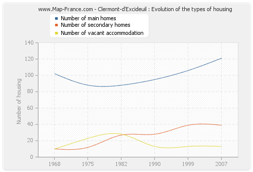 Clermont-d'Excideuil : Evolution of the types of housing