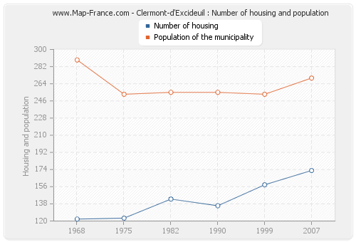 Clermont-d'Excideuil : Number of housing and population