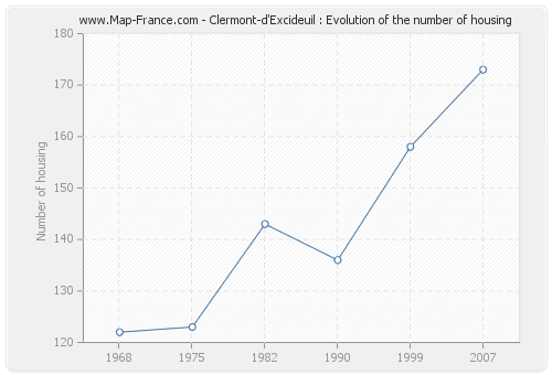 Clermont-d'Excideuil : Evolution of the number of housing