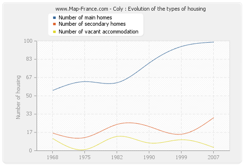 Coly : Evolution of the types of housing