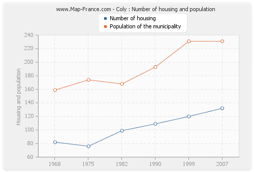 Coly : Number of housing and population