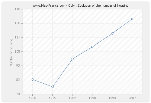 Coly : Evolution of the number of housing