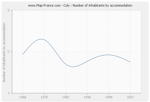 Coly : Number of inhabitants by accommodation