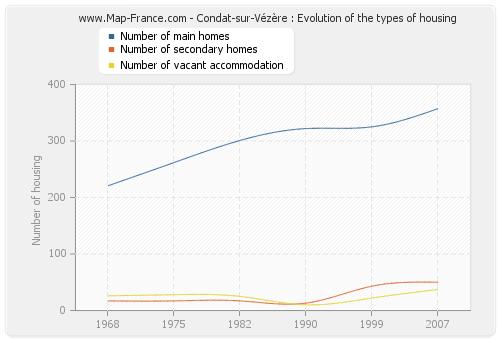 Condat-sur-Vézère : Evolution of the types of housing