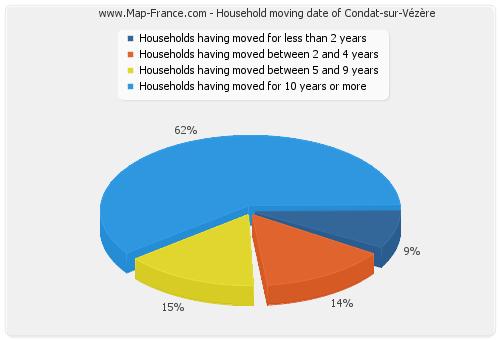 Household moving date of Condat-sur-Vézère