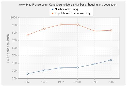 Condat-sur-Vézère : Number of housing and population