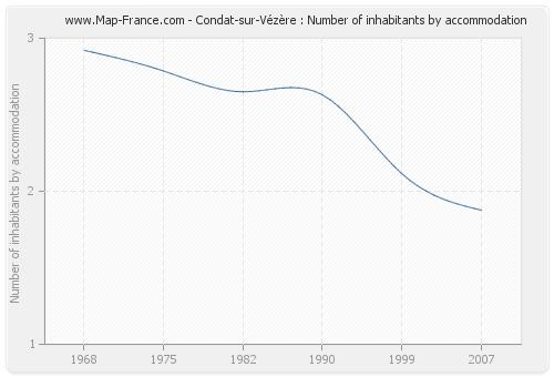Condat-sur-Vézère : Number of inhabitants by accommodation