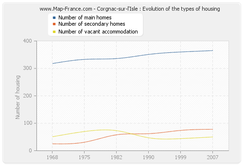 Corgnac-sur-l'Isle : Evolution of the types of housing