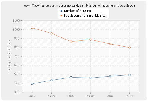 Corgnac-sur-l'Isle : Number of housing and population