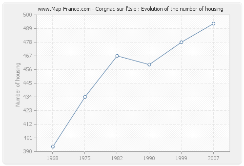 Corgnac-sur-l'Isle : Evolution of the number of housing