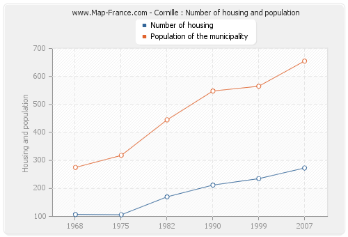 Cornille : Number of housing and population