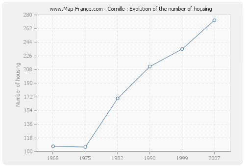 Cornille : Evolution of the number of housing