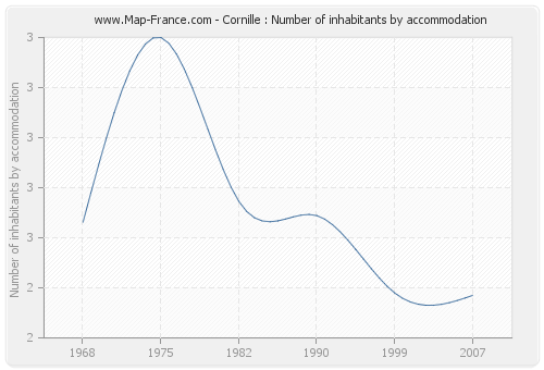 Cornille : Number of inhabitants by accommodation