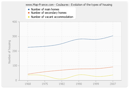 Coulaures : Evolution of the types of housing