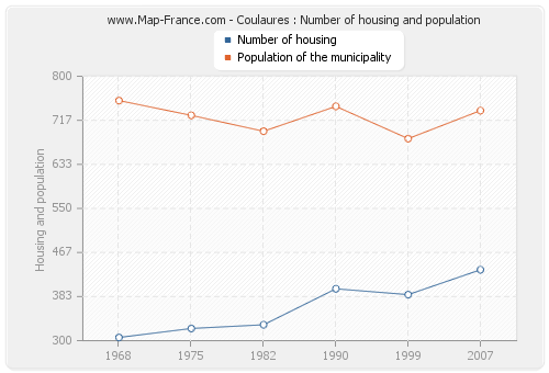 Coulaures : Number of housing and population