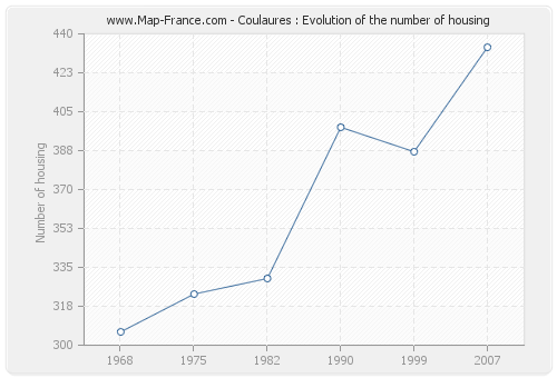 Coulaures : Evolution of the number of housing