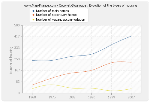 Coux-et-Bigaroque : Evolution of the types of housing
