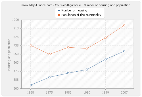 Coux-et-Bigaroque : Number of housing and population
